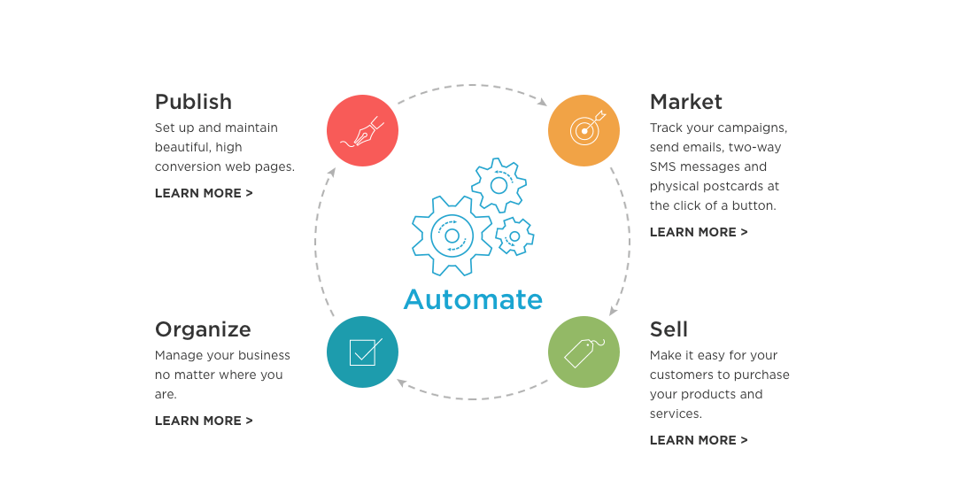 Business_Automation___ONTRAPORT